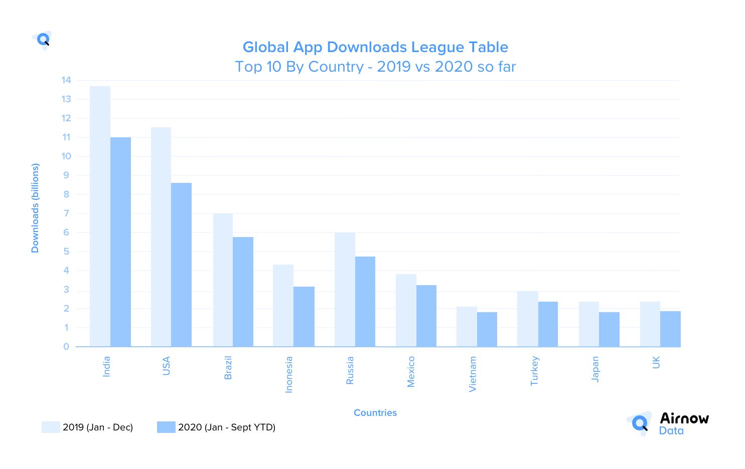 Global App Downloads League Table