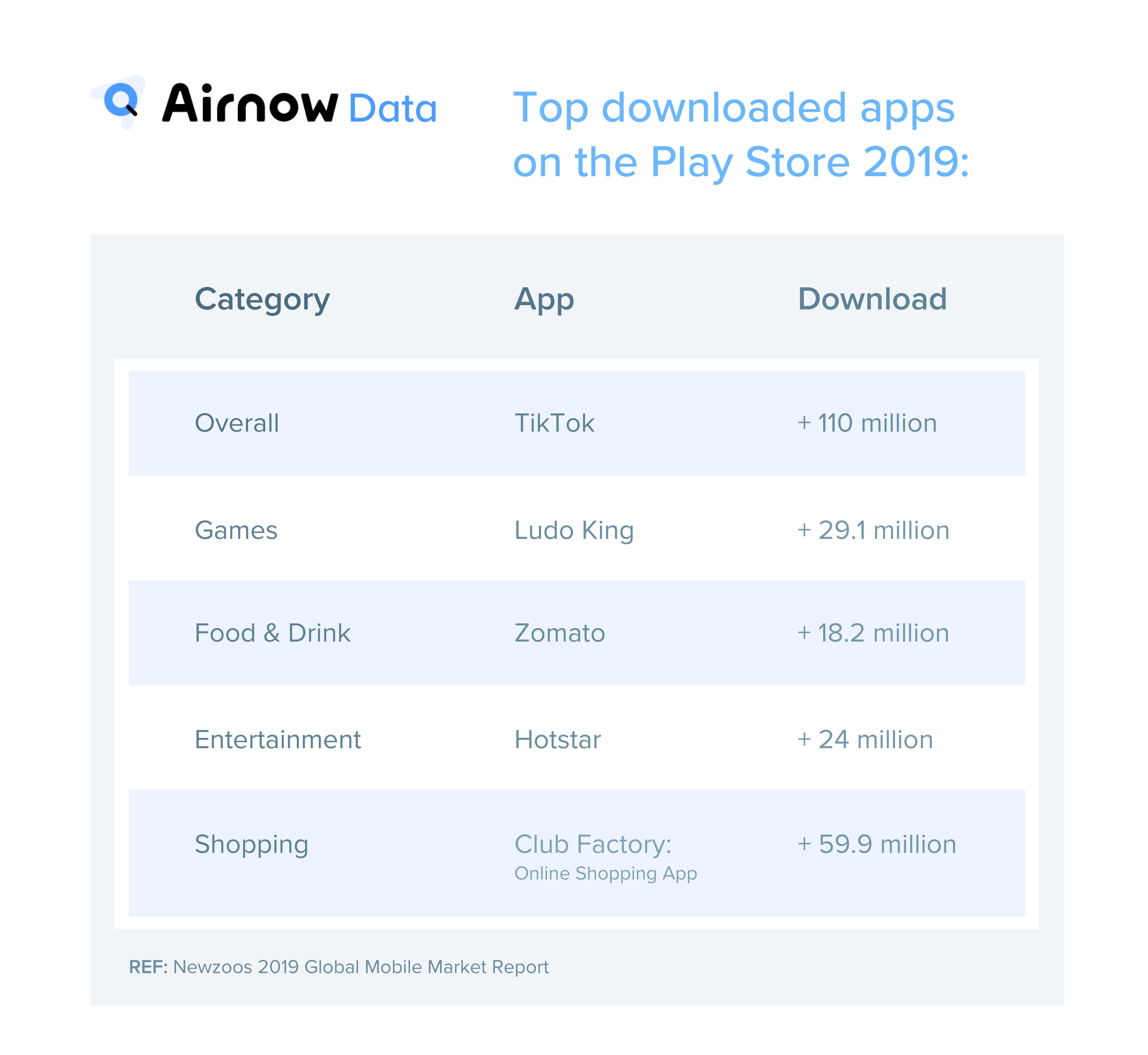 Top downloads apps on the Play Store 2019